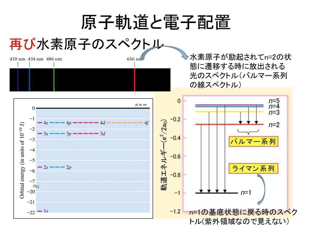 原子軌道と電子配置 再び水素原子のスペクトル
