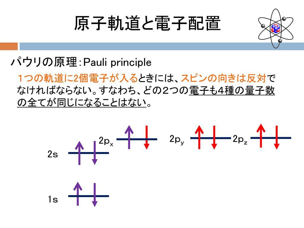 原子軌道と電子配置 パウリの原理:Pauli principle