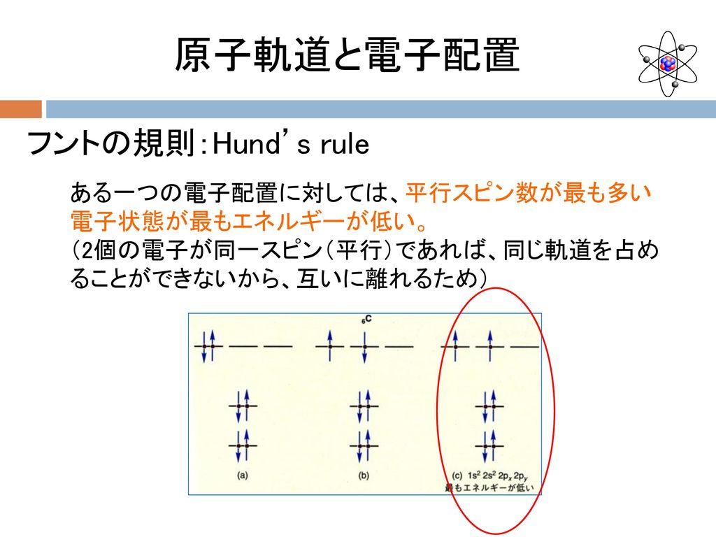 原子軌道と電子配置 フントの規則:Hund's rule