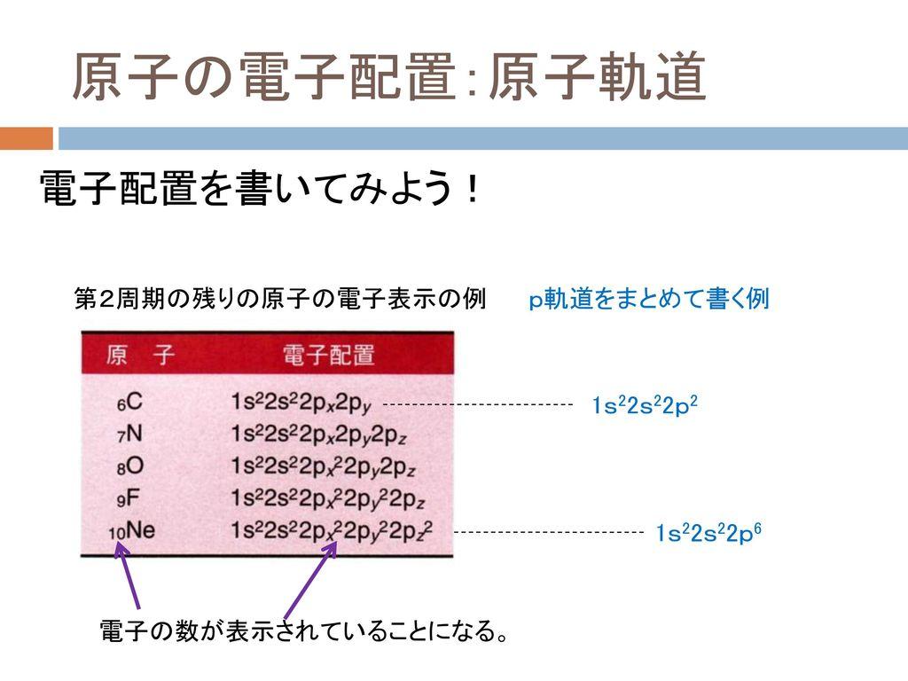 原子の電子配置:原子軌道 電子配置を書いてみよう! 第2周期の残りの原子の電子表示の例 p軌道をまとめて書く例 1s22s22p2