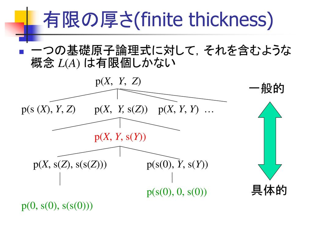 有限の厚さ(finite thickness)