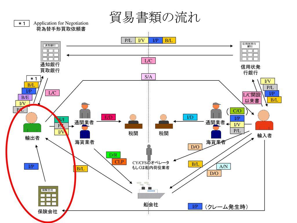 DB連動による貿易文書作成システムの開発