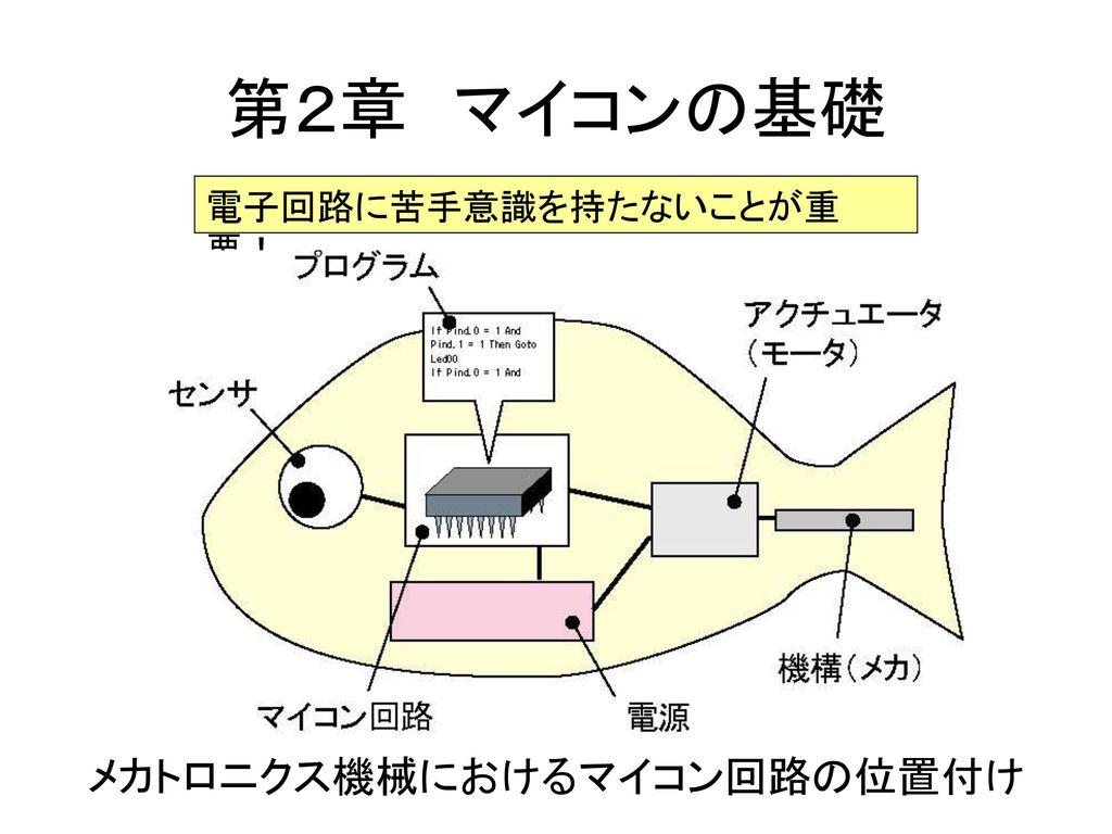 メカトロニクス機械におけるマイコン回路の位置付け