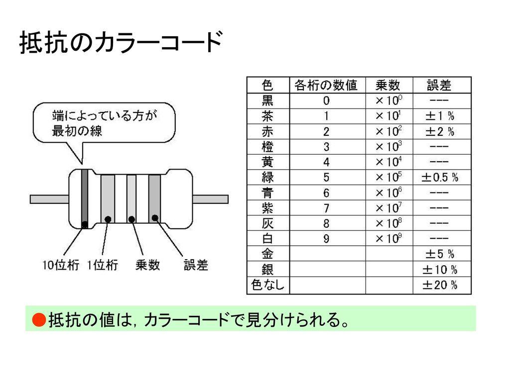 抵抗のカラーコード ●抵抗の値は,カラーコードで見分けられる。