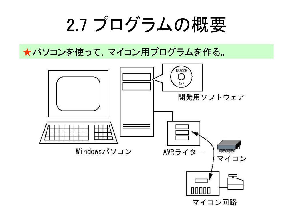 2.7 プログラムの概要 ★パソコンを使って,マイコン用プログラムを作る。