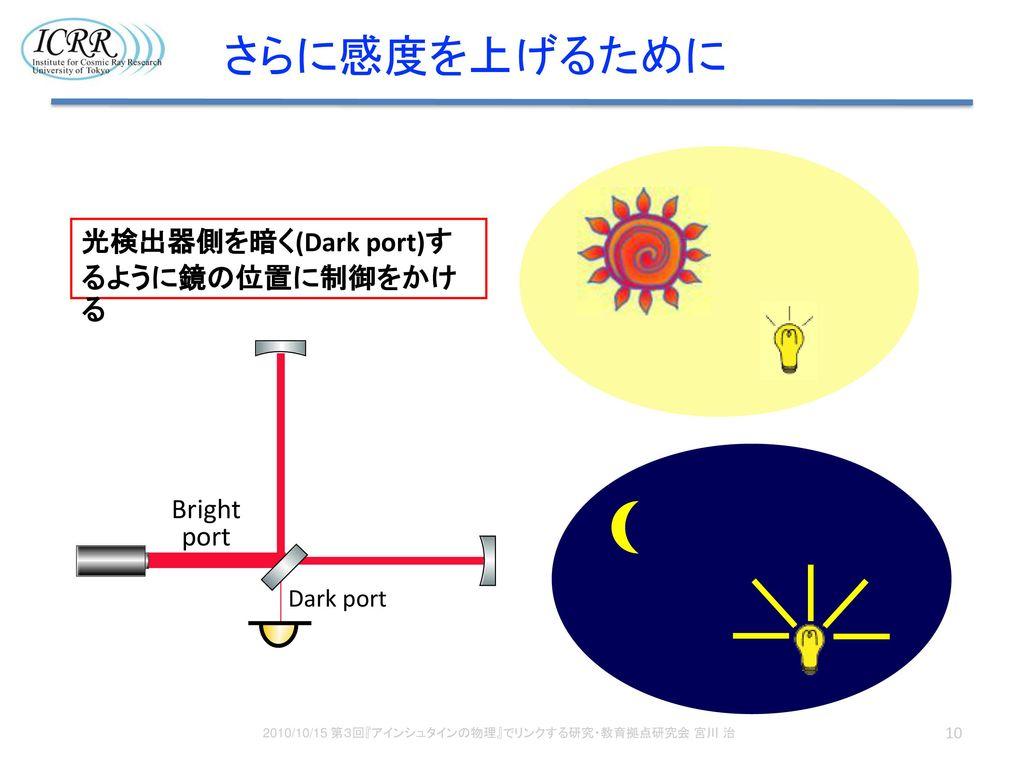 2010/10/15 第3回『アインシュタインの物理』でリンクする研究・教育拠点研究会 宮川 治