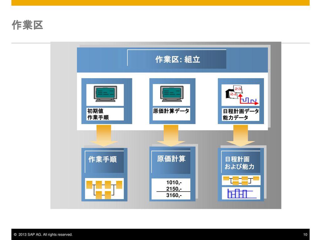作業区 作業区: 組立 作業手順 原価計算 日程計画 および能力 初期値 作業手順 原価計算データ 日程計画データ 能力データ 1010,-
