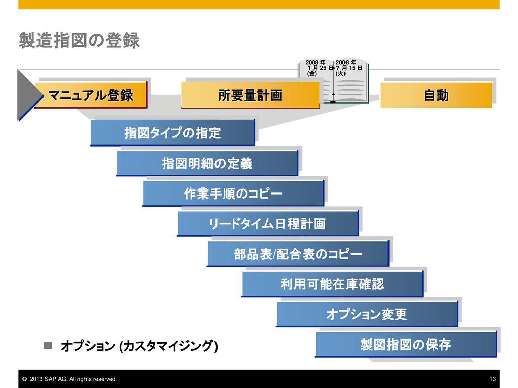 製造指図の登録 マニュアル登録 所要量計画 自動 指図タイプの指定 指図明細の定義 作業手順のコピー リードタイム日程計画