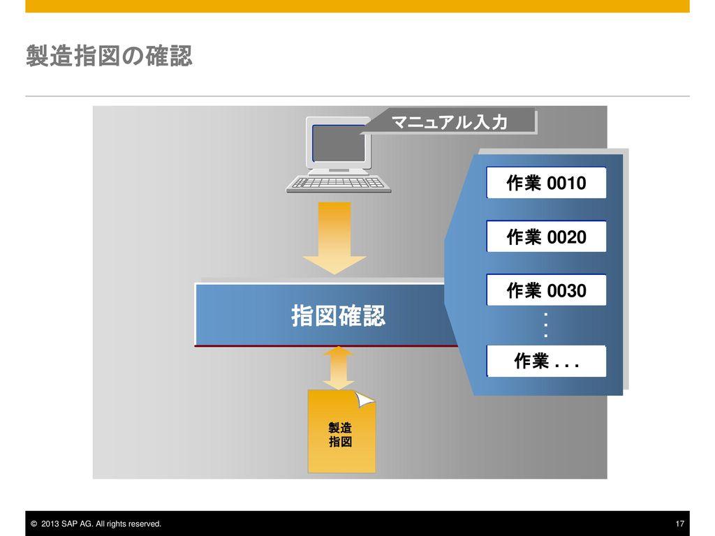 製造指図の確認 マニュアル入力 作業 0010 作業 0020 作業 0030 指図確認 . . . 作業 . . . 製造 指図