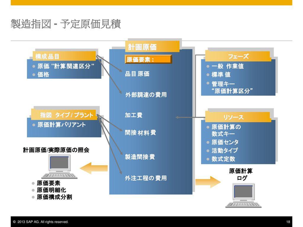 製造指図 - 予定原価見積 計画原価 計画原価 構成 構成 品目 品目 フェーズ フェーズ 原価要素 原価要素 : : 原価 . 計算