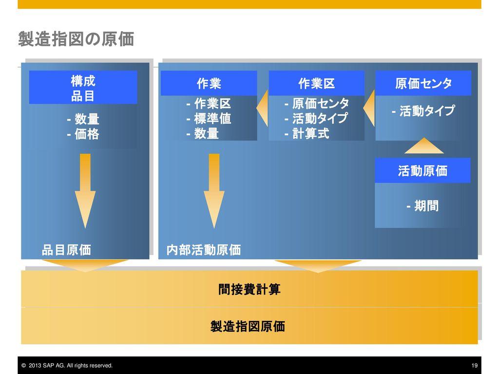 製造指図の原価 構成 品目 作業 作業区 原価センタ - 作業区 - 標準値 - 数量 - 原価センタ - 活動タイプ - 計算式