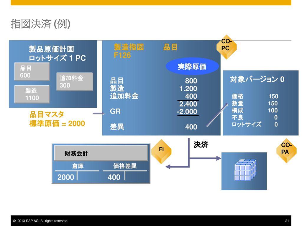 指図決済 (例) 製造指図 品目 F126 製品原価計画 ロットサイズ 1 PC 対象バージョン 0 品目マスタ 標準原価 = 2000