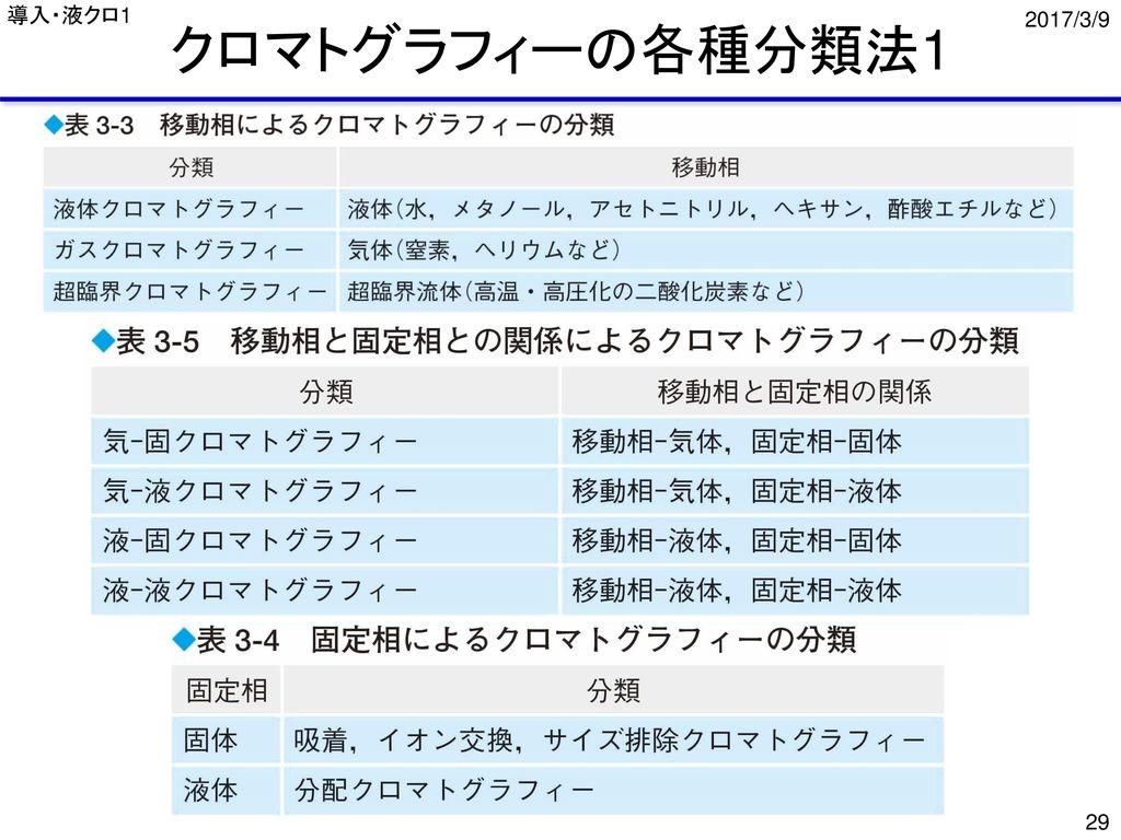 導入・液クロ1 クロマトグラフィーの各種分類法1 2017/3/9