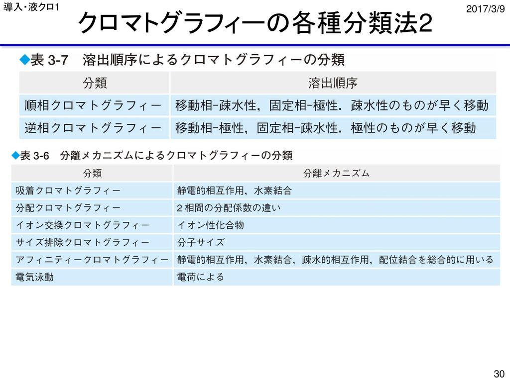 導入・液クロ1 クロマトグラフィーの各種分類法2 2017/3/9