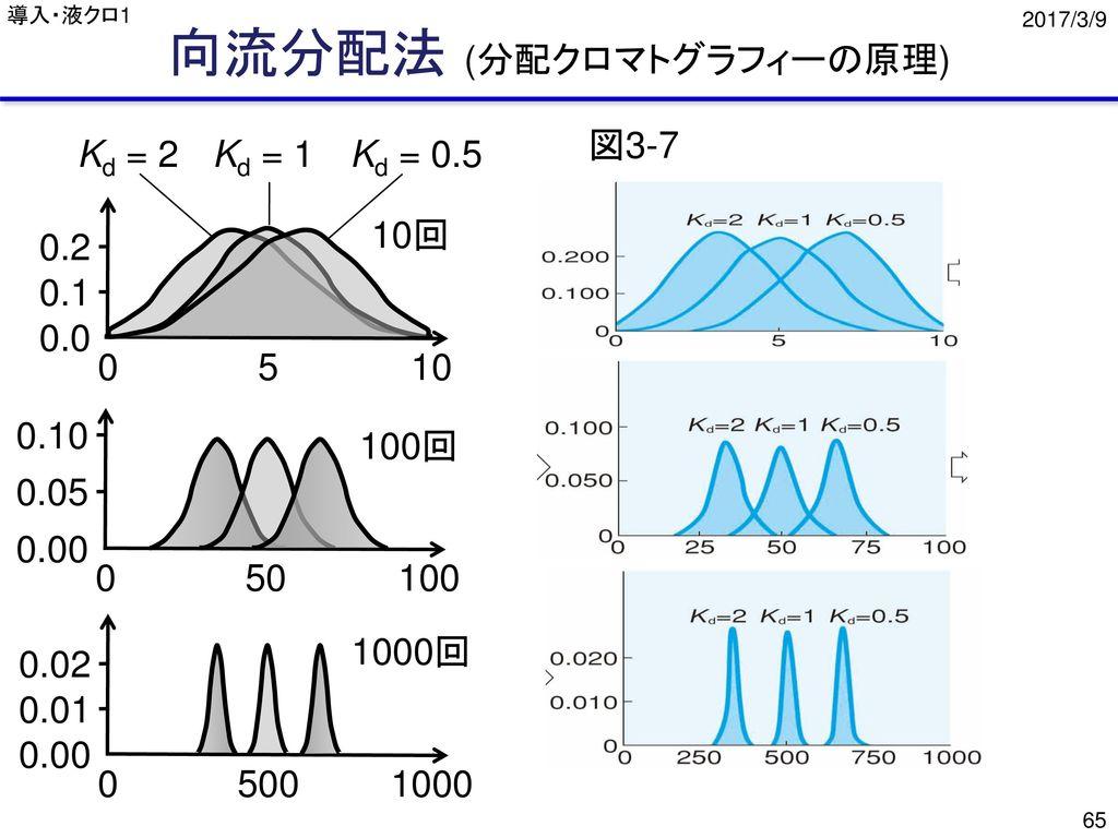 向流分配法 (分配クロマトグラフィーの原理)