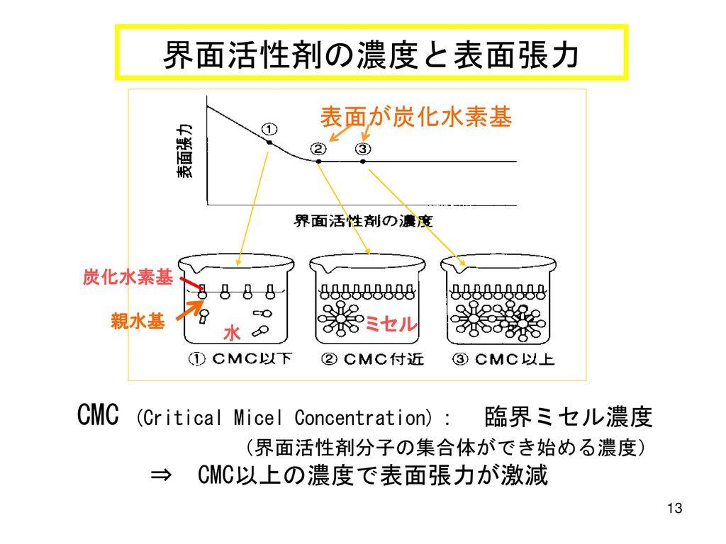 界面活性剤の濃度と表面張力 表面が炭化水素基. 炭化水素基. 親水基. ミセル. 水.