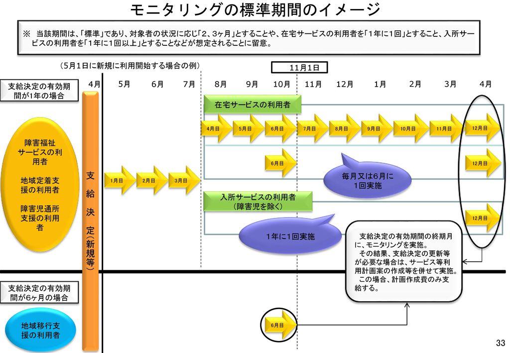 モニタリングの標準期間のイメージ 支 給 決 定(新規等)