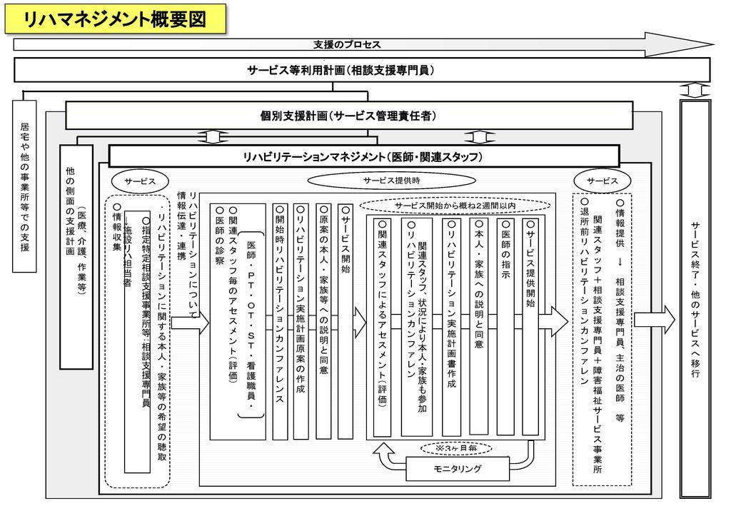 リハビリテーションマネジメント(医師・関連スタッフ)