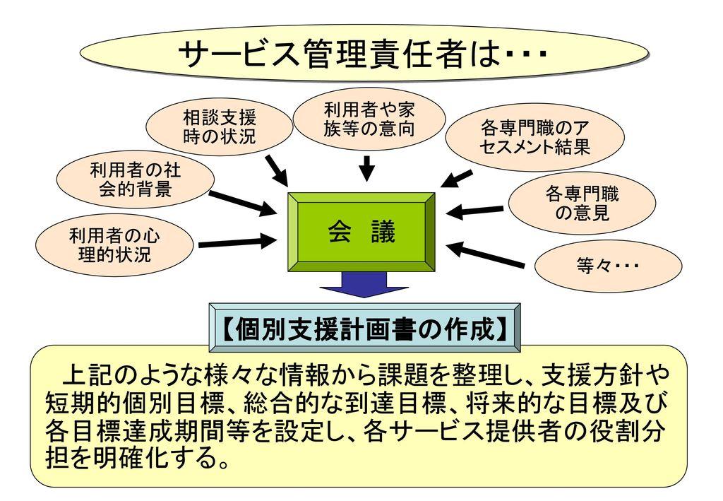 サービス管理責任者は・・・ 会 議 【個別支援計画書の作成】