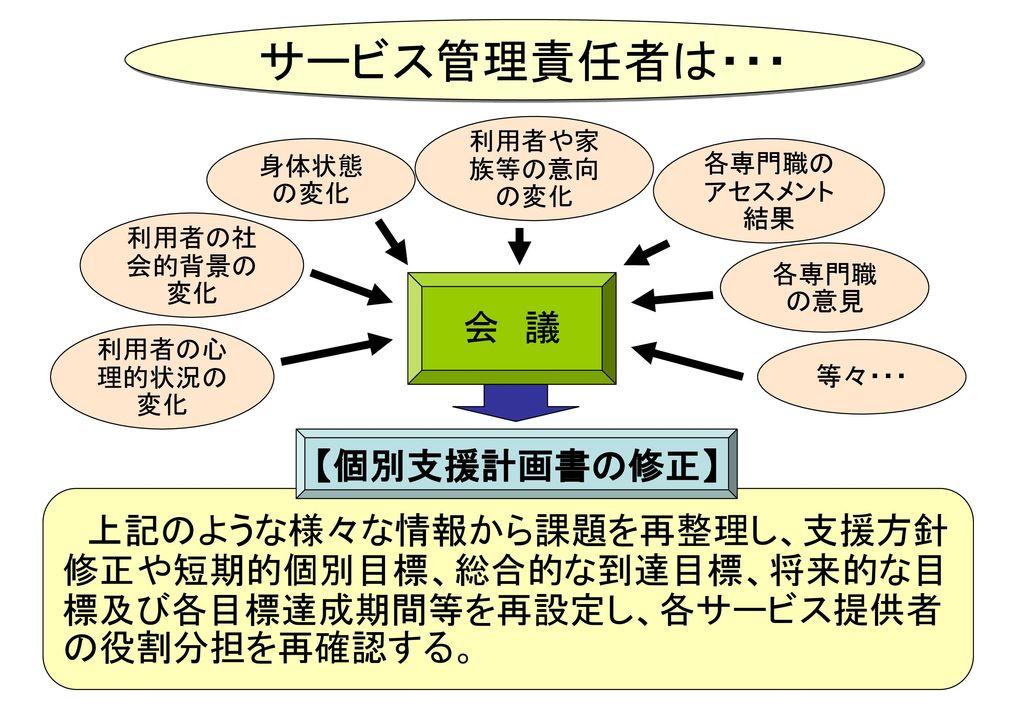サービス管理責任者は・・・ 会 議 【個別支援計画書の修正】