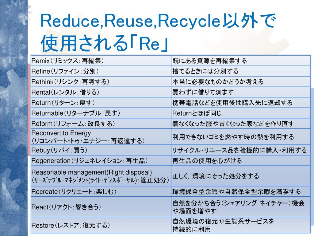 Reduce,Reuse,Recycle以外で 使用される「Re」