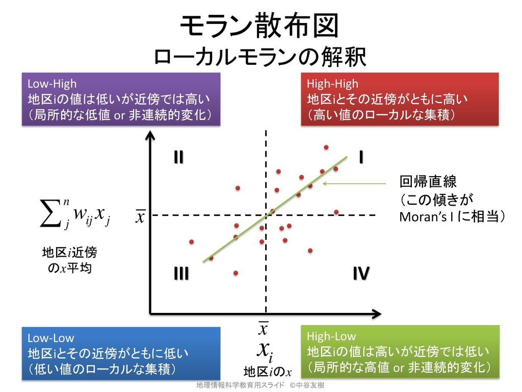モラン散布図 ローカルモランの解釈 II I III IV 回帰直線 (この傾きがMoran's I に相当) Low-High