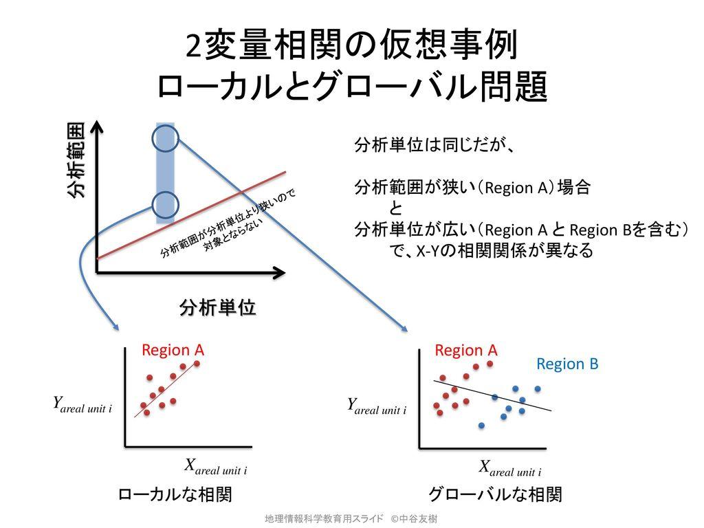 2変量相関の仮想事例 ローカルとグローバル問題