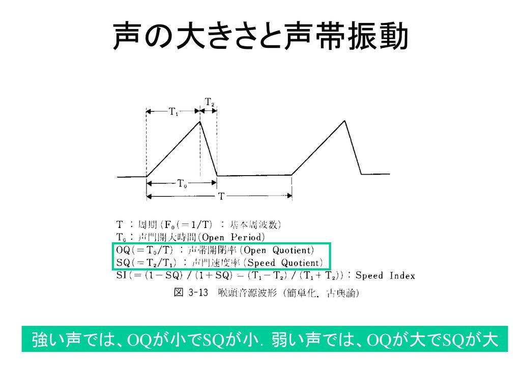 声の大きさと声帯振動 強い声では、OQが小でSQが小.弱い声では、OQが大でSQが大