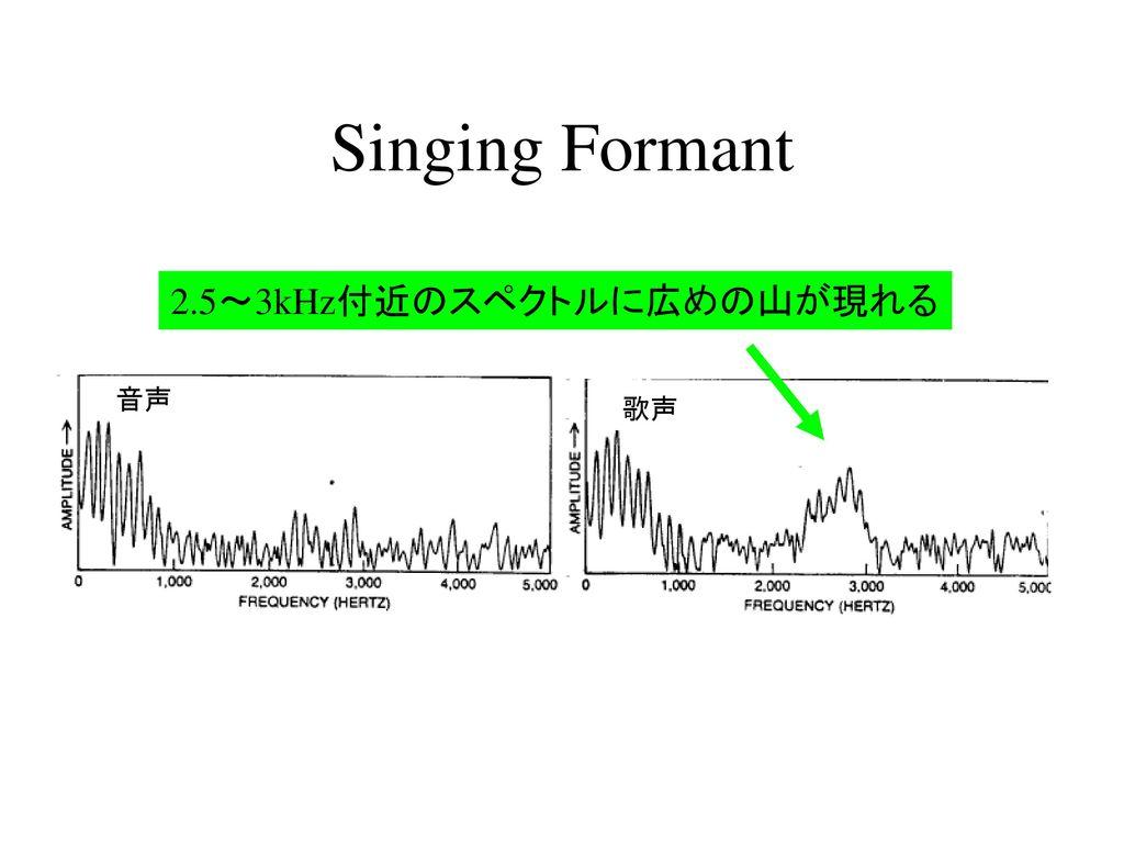 Singing Formant 2.5~3kHz付近のスペクトルに広めの山が現れる 音声 歌声