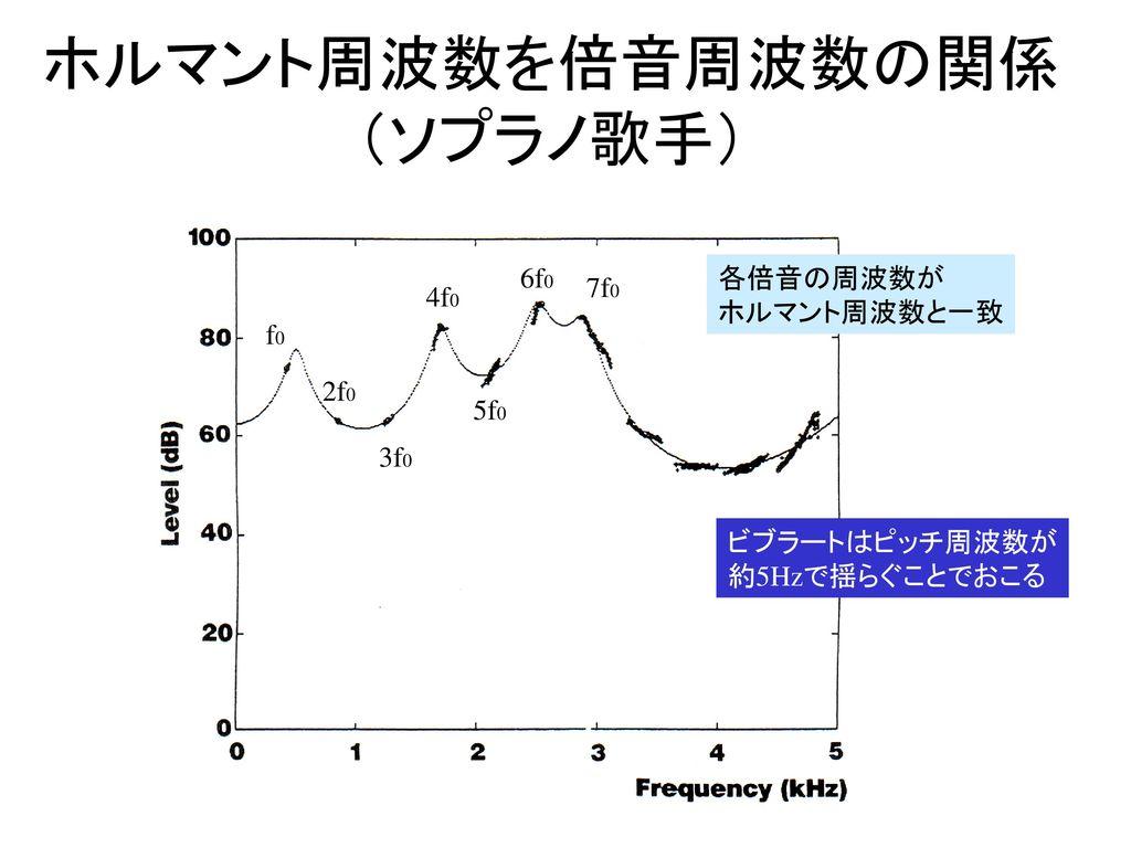 ホルマント周波数を倍音周波数の関係 (ソプラノ歌手)