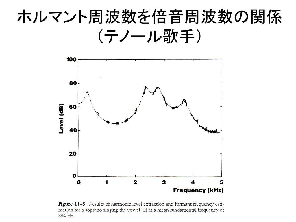 ホルマント周波数を倍音周波数の関係 (テノール歌手)