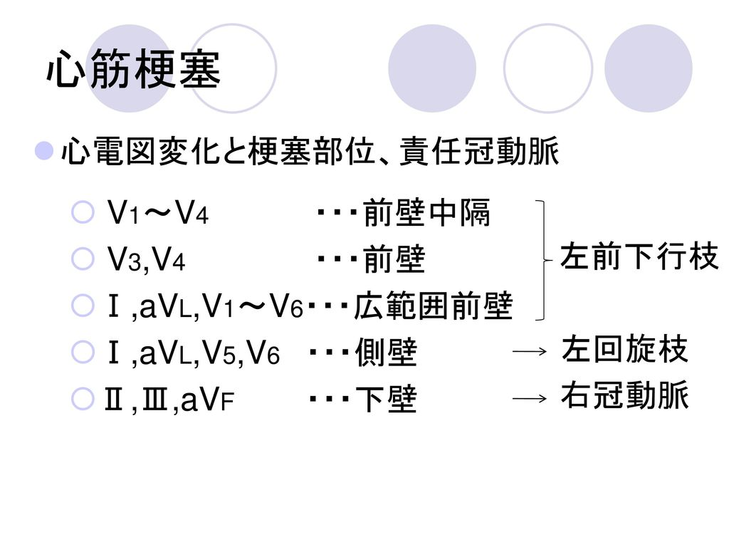 心筋梗塞 心電図変化と梗塞部位、責任冠動脈 V1~V4 ・・・前壁中隔 V3,V4 ・・・前壁 Ⅰ,aVL,V1~V6・・・広範囲前壁