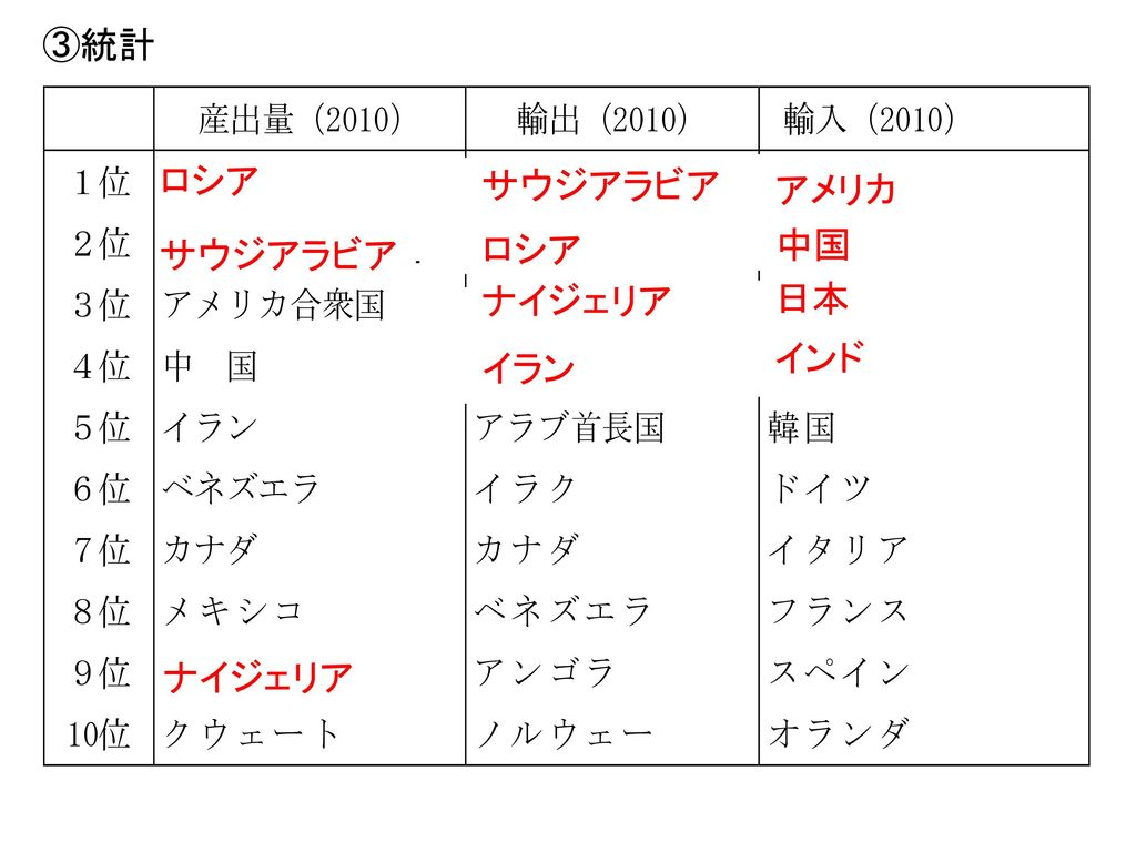 ■日本では・・・・[ ]県や秋田県に油田がある