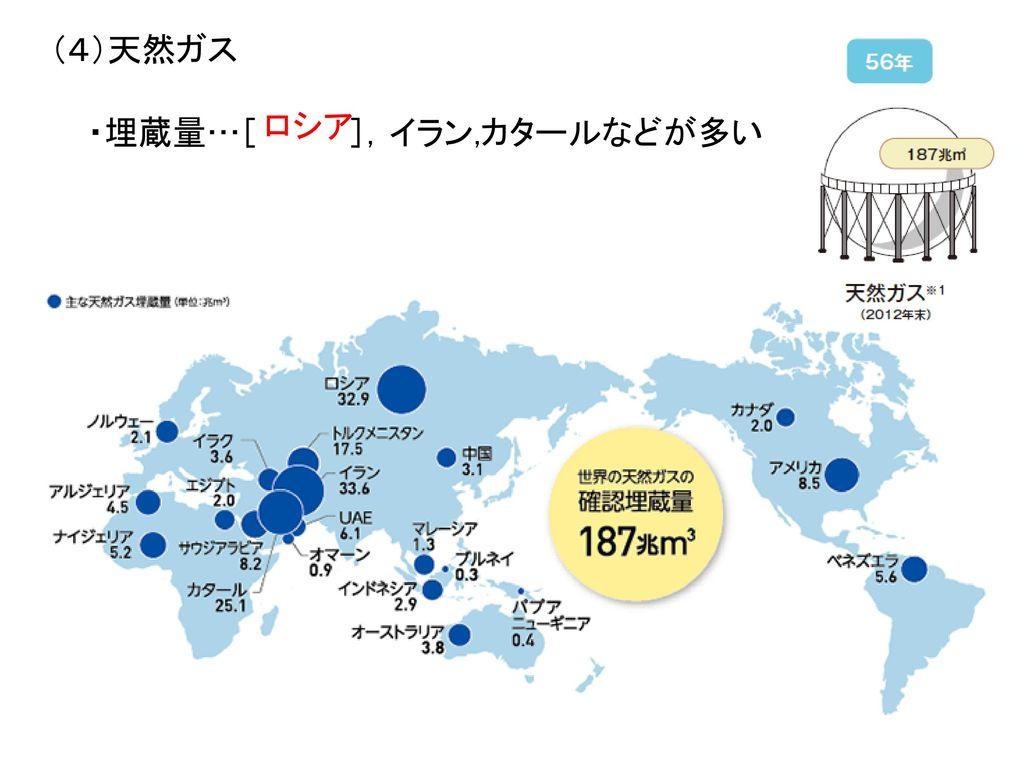 ⑤日本の石炭輸入先(2012)・・・輸入依存度が高い〔 %]