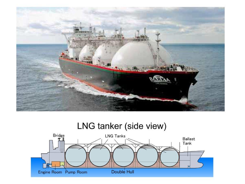 (4)天然ガス ロシア ・埋蔵量…[ ],イラン,カタールなどが多い