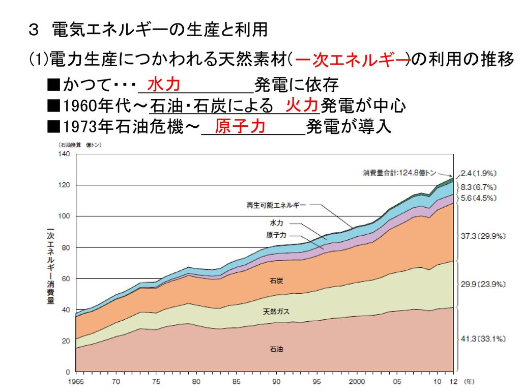 *日本の液化天然ガス(LNG)の生産 新潟県,[ ]県など