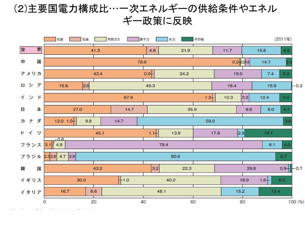 ②日本の天然ガス輸入先・・・輸入依存度が高い〔 %]