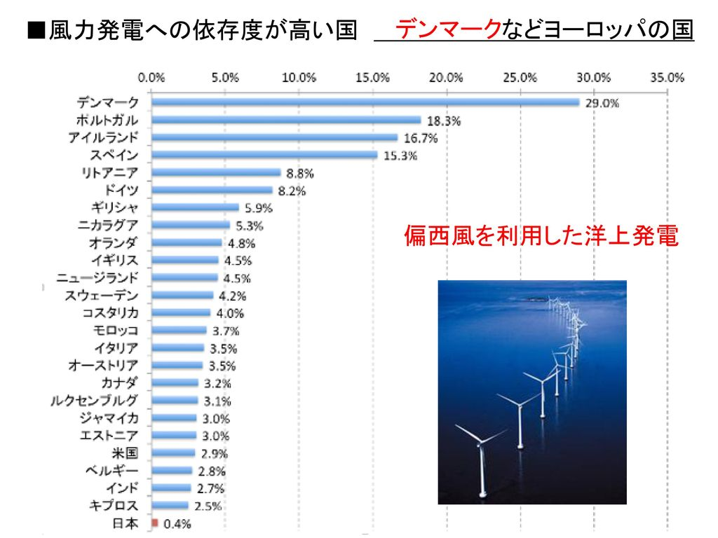 火力発電所 原子力発電所 水力発電所