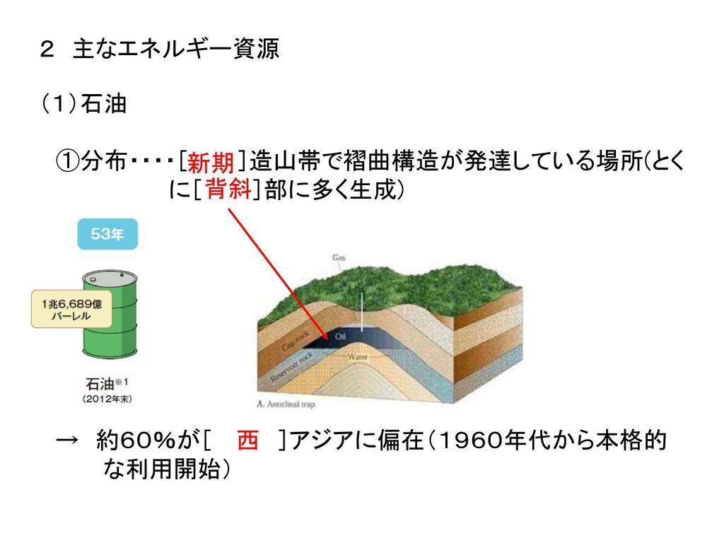 2 主なエネルギー資源 (1)石油. ①分布・・・・[ ]造山帯で褶曲構造が発達している場所(とく. に[ ]部に多く生成) 新期. 背斜. → 約60%が[ ]アジアに偏在(1960年代から本格的.