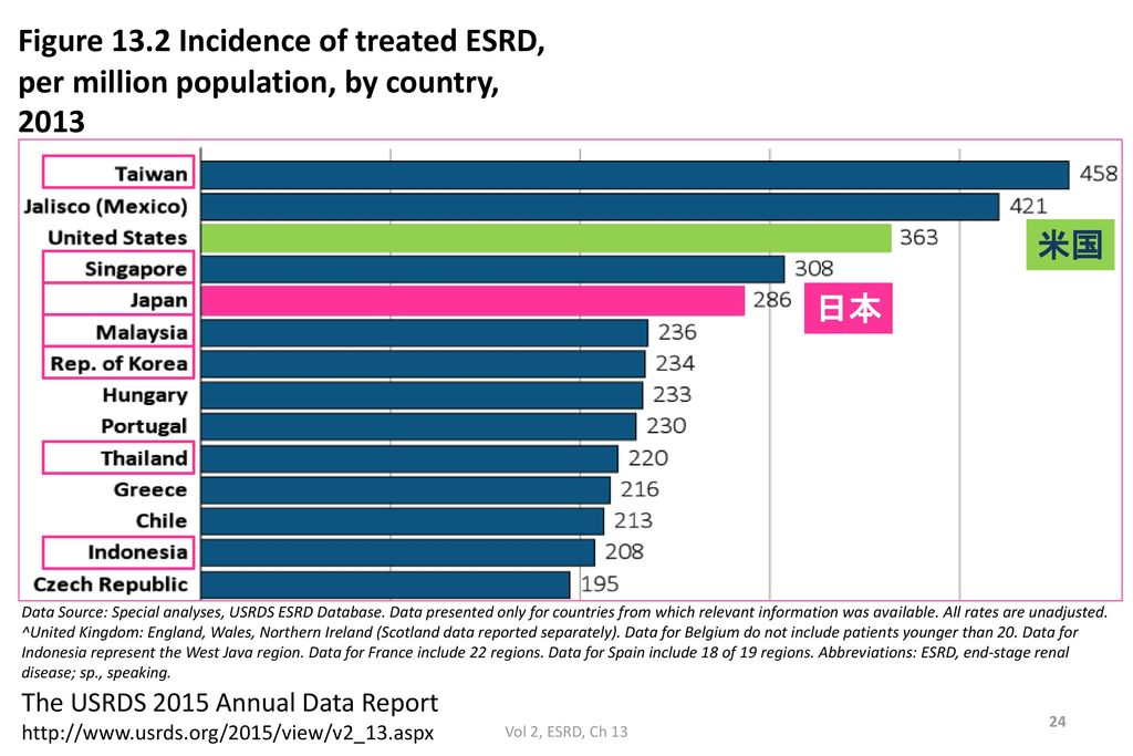 Figure 13.2 Incidence of treated ESRD,