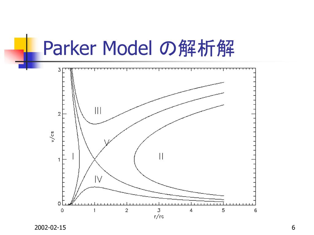 Parker Model の解析解