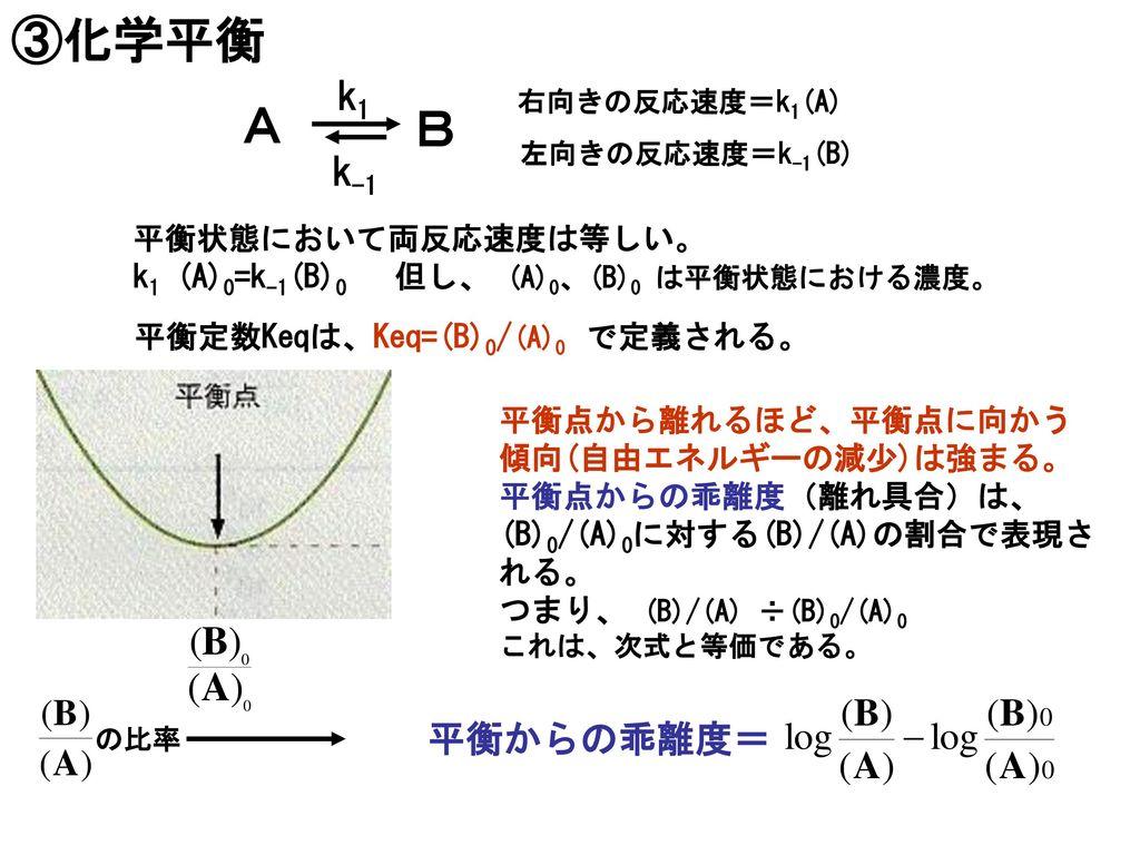 ③化学平衡 A B k1 k-1 平衡からの乖離度= 平衡状態において両反応速度は等しい。