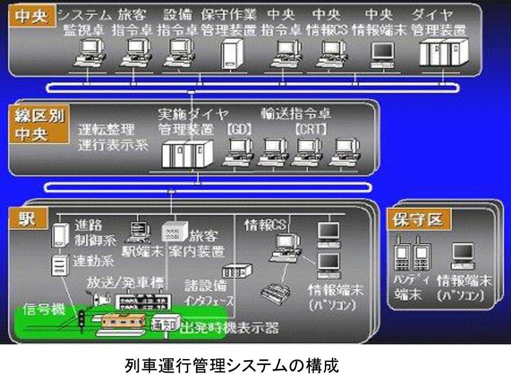 鉄道システム 富井規雄編:「鉄道システムへのいざない」,共立出版,2001. 脇田・富井,他:「鉄道とコンピュータ」,共立出版,1998.