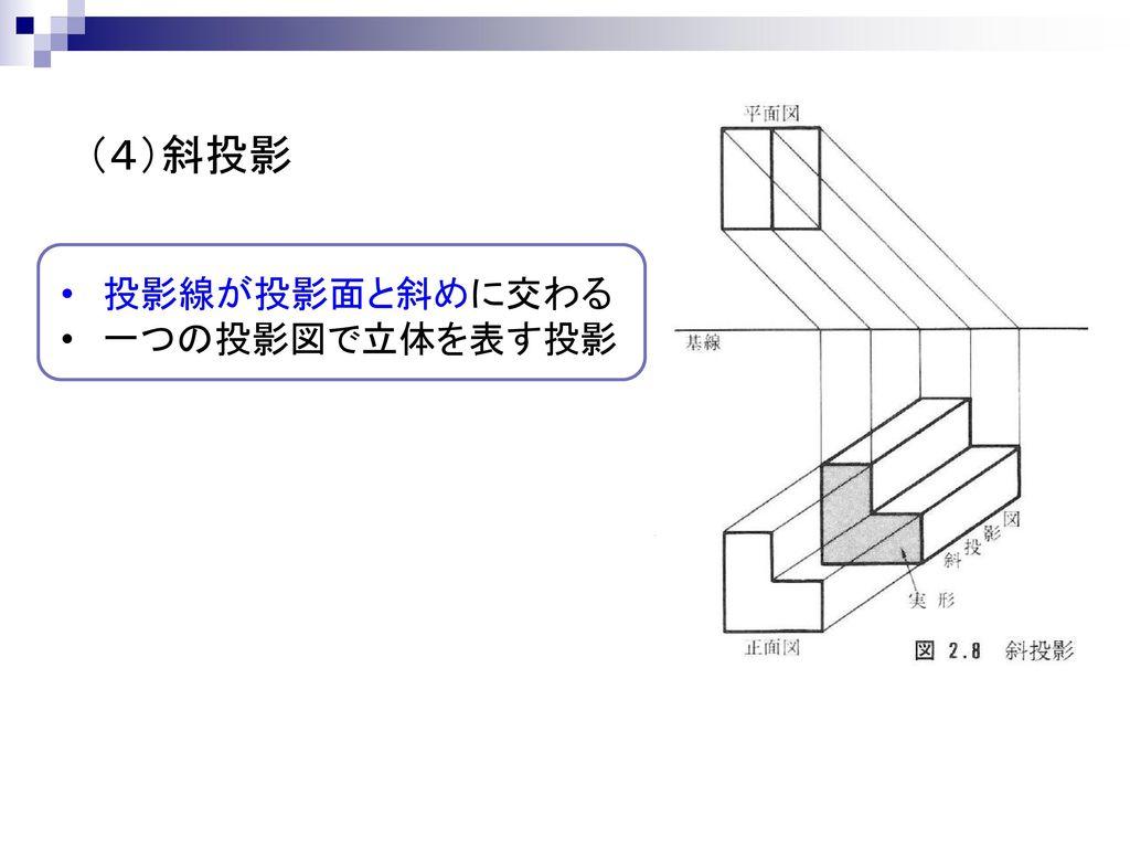 (4)斜投影 投影線が投影面と斜めに交わる 一つの投影図で立体を表す投影
