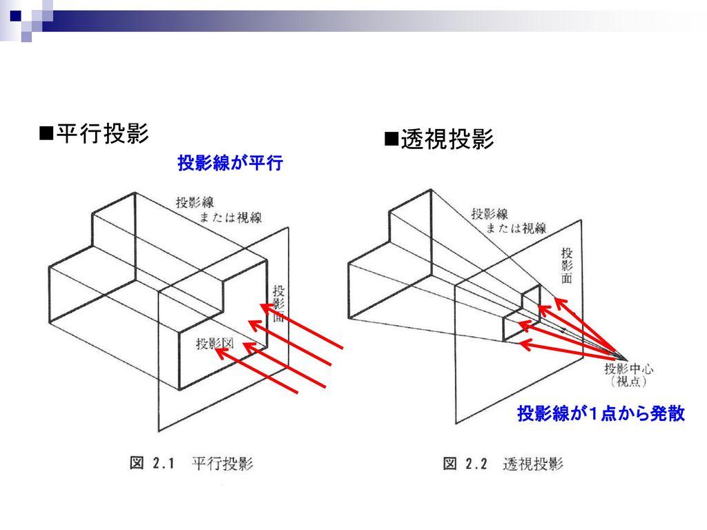 平行投影 透視投影 投影線が平行 投影線が1点から発散
