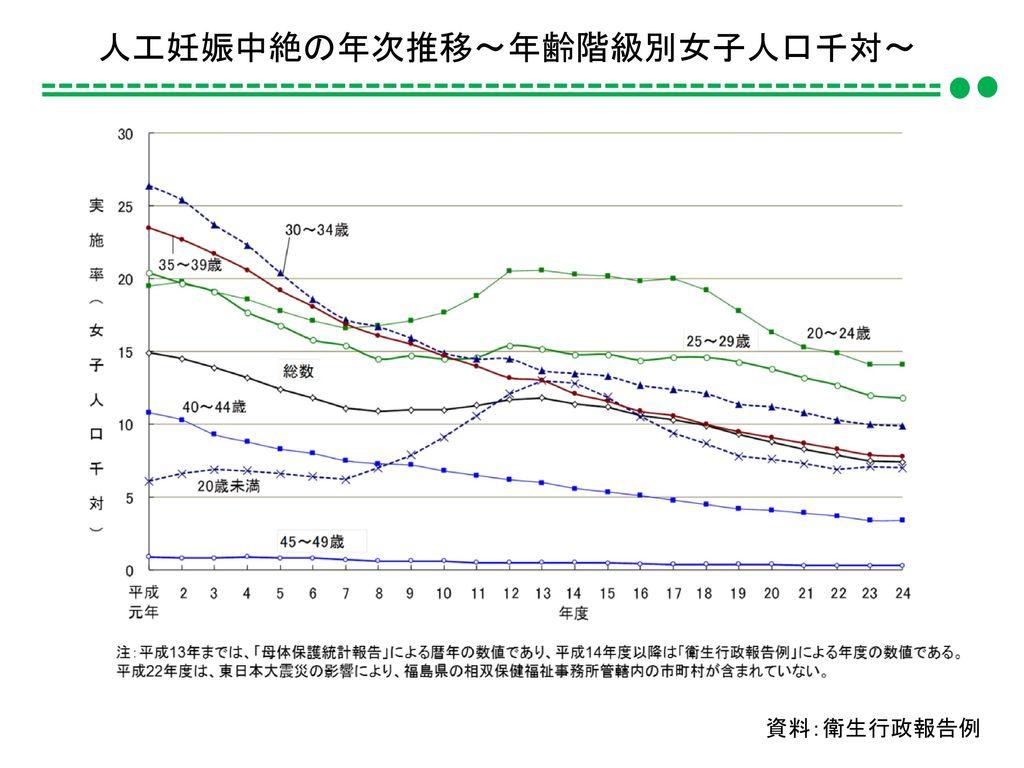 人工妊娠中絶の年次推移~年齢階級別女子人口千対~