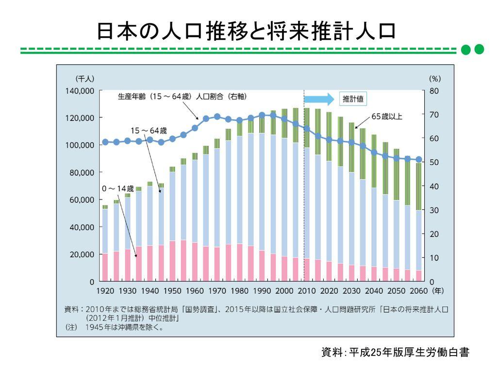 日本の人口推移と将来推計人口 資料:平成25年版厚生労働白書