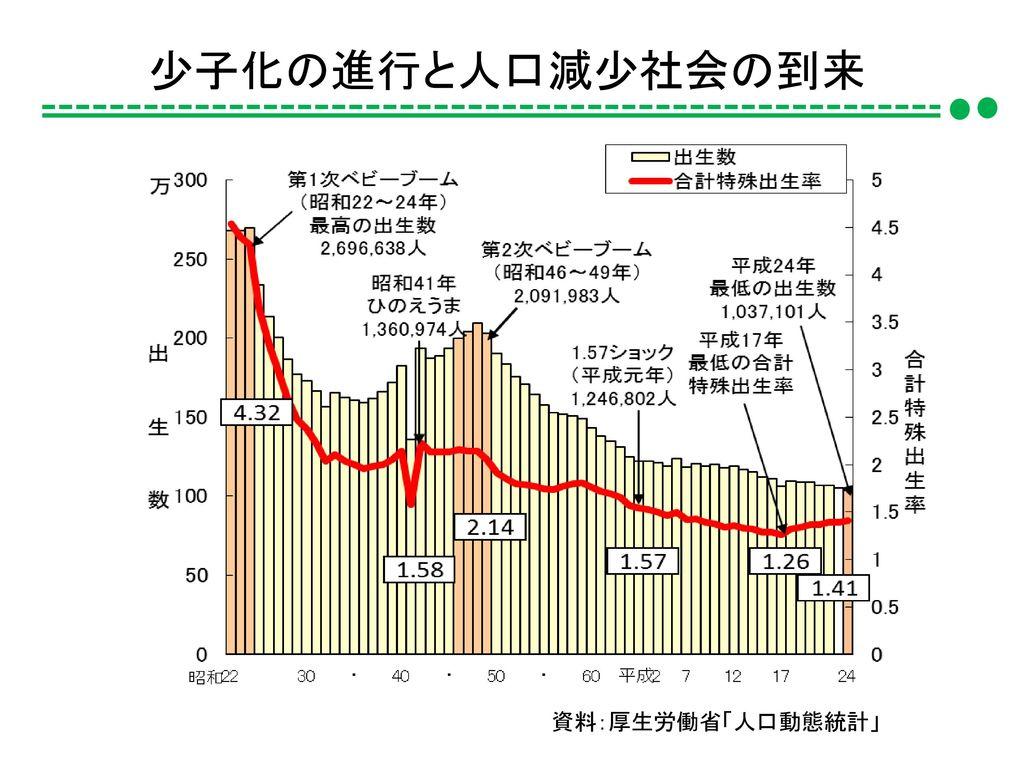 少子化の進行と人口減少社会の到来 資料:厚生労働省「人口動態統計」