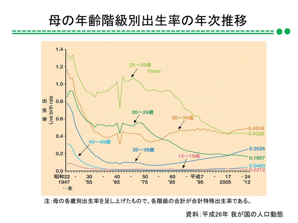 母の年齢階級別出生率の年次推移 資料:平成26年 我が国の人口動態