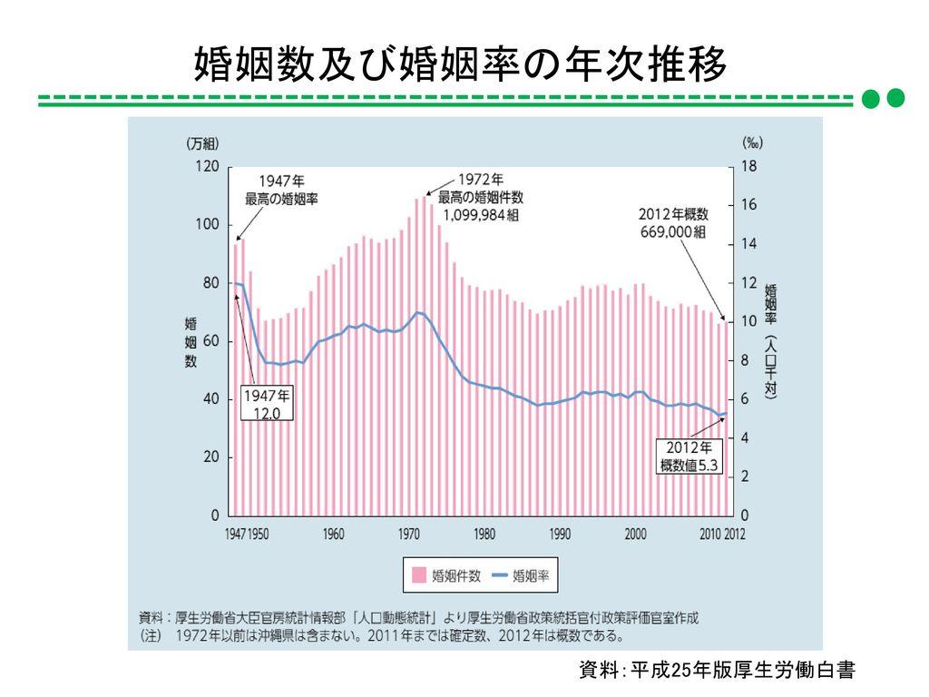 婚姻数及び婚姻率の年次推移 資料:平成25年版厚生労働白書